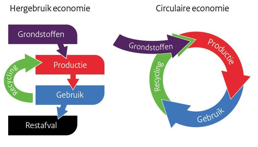diagram over circulariteit